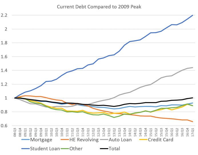 US-Household-Debt-2